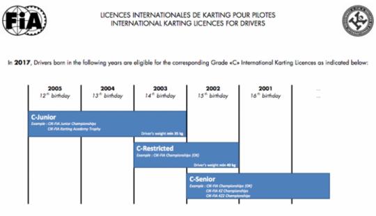 Nuovo schema per le licenze internazionali CIK-FIA
